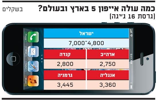 כמה עולה אייפון 5