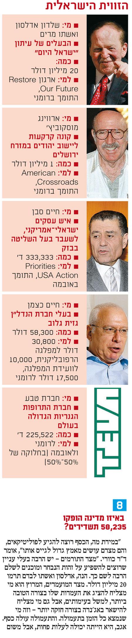 הזוית הישראלית