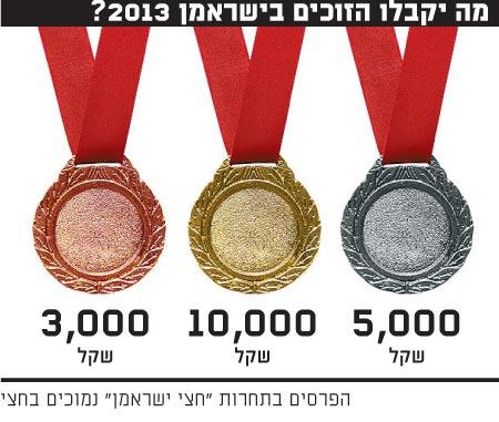 מה יקבלו הזוכים בישראמן 2013