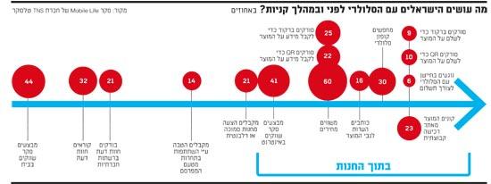 מה עושים הישראלים