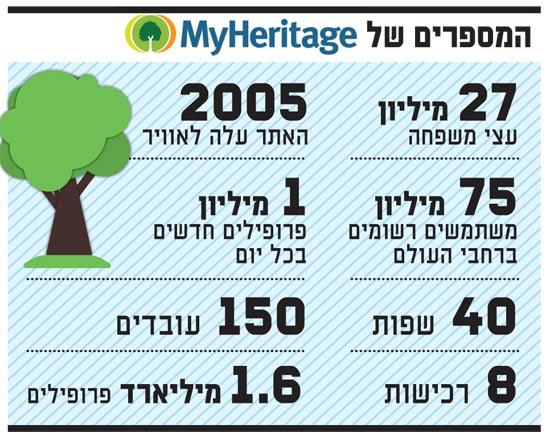המספרים של MyHeritage