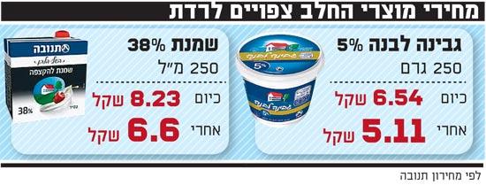 מחירי מוצרי החלב צפויים לרדת