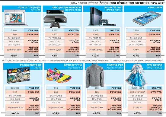 חדשות התעשייה | יבוא אישי מאתרי אינטרנט בחול: מתי משתלם, אילו אתרים הכי פופולריים ובאילו סכומים אנחנו קונים?