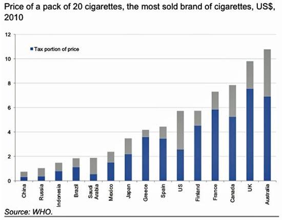 מחירי סיגריות
