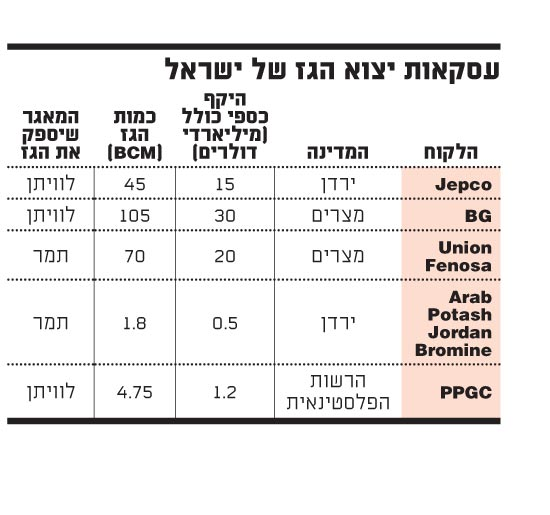 עסקאות יצוא הגז של ישראל