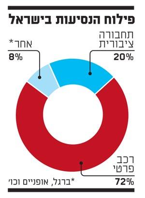 פילוח הנסיעות בישראל