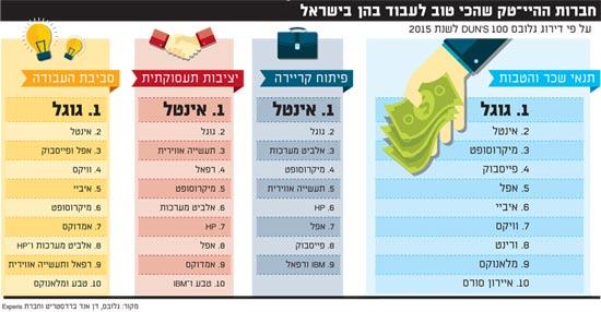 חברות ההיי?טק שהכי טוב לעבוד בהן בישראל