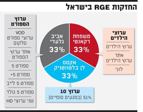 החזקותRGE בישראל