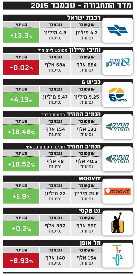 מדד התחבורה - נובמבר 2015