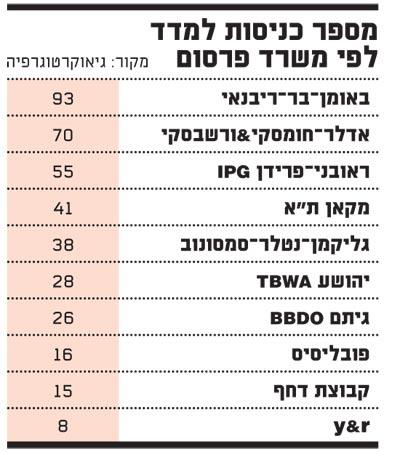 מספר כניסות למדד לפי משרד פרסום-2014