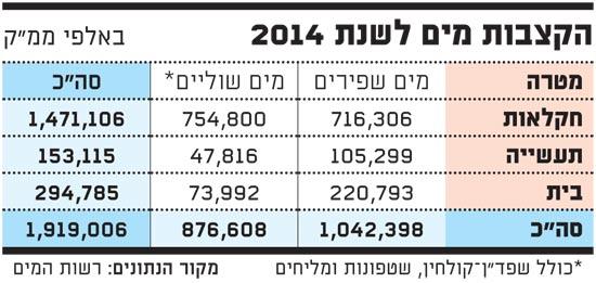 הקצבות מים לשנת 2014