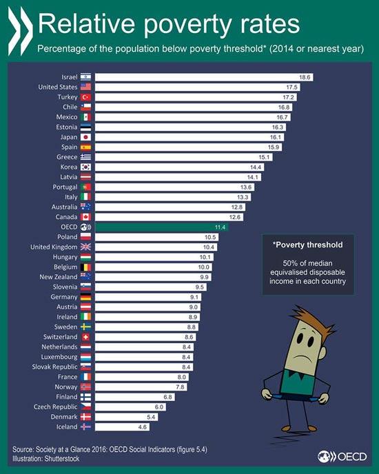 נתוני ה-OECD