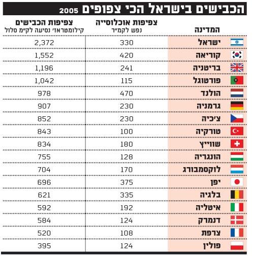 הכבישים בישראל הכי צפופים