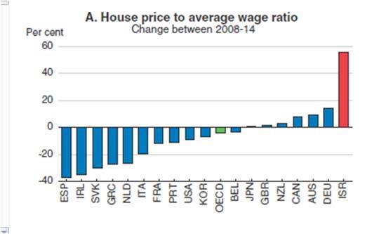 מחירי הדיור ביחס לשכר הממוצע. מקור OECD