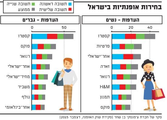 בחירות אופנתיות בישראל