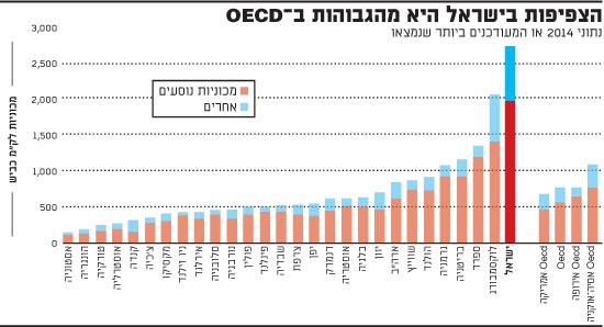 הצפיפות בישראל