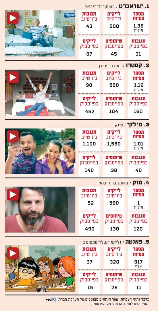 מדד הפרסומות ביוטיוב