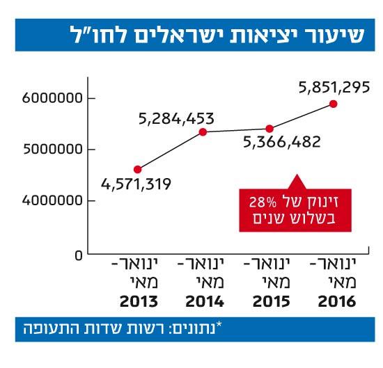 """שיעור יציאות ישראלים לחו""""ל"""