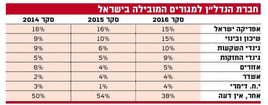 """חברת הנדל""""ן למגורים המובילה בישראל"""