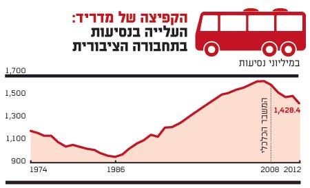 הקפיצה של מדריד: העלייה בנסיעות בתחבורה הציבורית