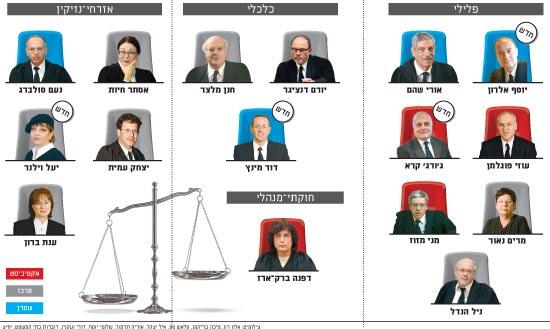 שופטי העליון