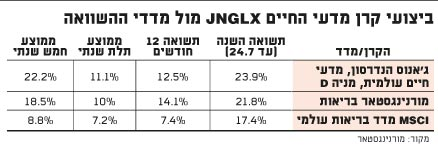 JNGLX ביצועי קרן