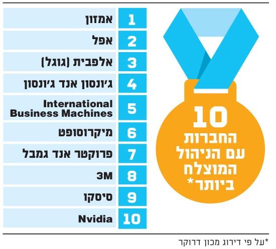 10 החברות עם הניהול המוצלח ביותר