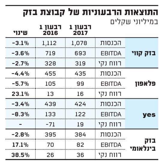 התוצאות הרבעוניות של קבוצת בזק18.05