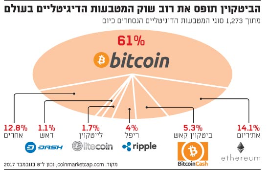 הביטקוין-שוק המטבעות הדיגיטליים