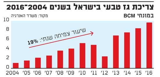 צריכת הגז בישראל