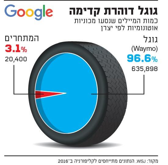 גוגל דוהרת קדימה