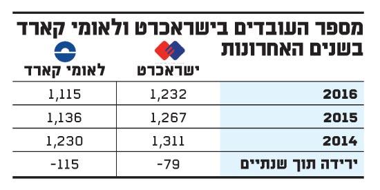 מספר העובדים בישראכרט ולאומי קארד בשנים האחרונות