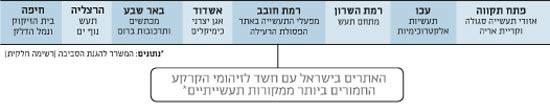 האתרים בישראל עם חשד לזיהומי הקרקע