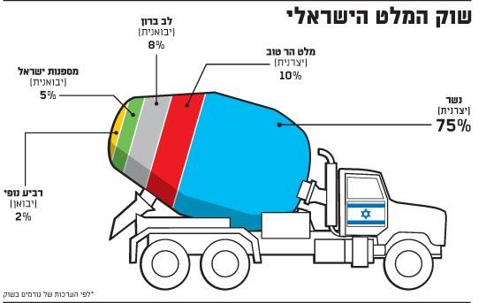 שוק המלט הישראלי