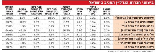 ביצועי חברות הנדלן המניב בישראל
