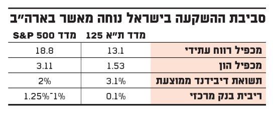 סביבת ההשקעה בישראל נוחה מאשר בארהב