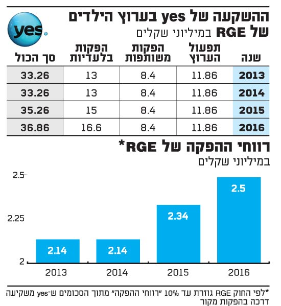 ההשקעה של  yes