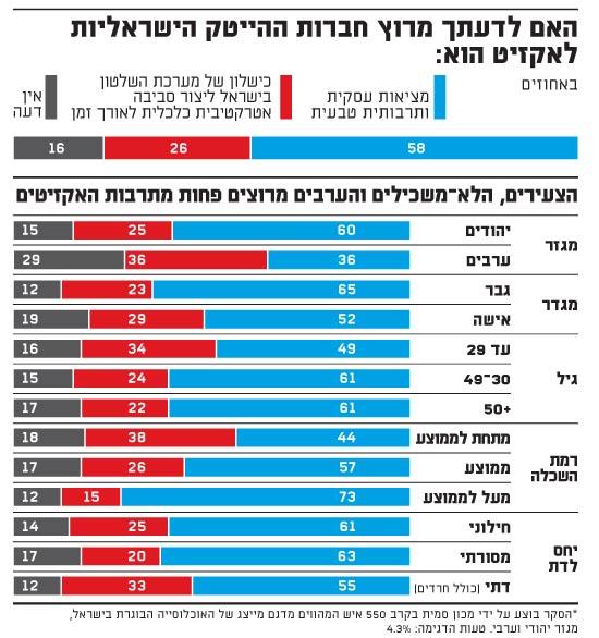 הצעירים, הלא-משכילים והערבים מרוצים פחות מתרבות האקזיטים