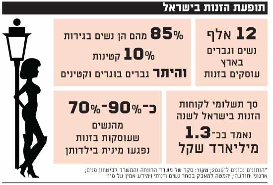 תופעת הזנות בישראל