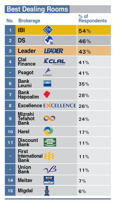 Best broker dealers for independents