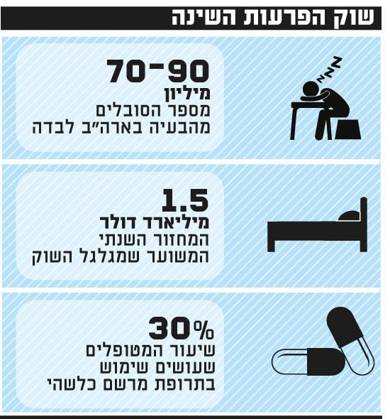 שוק הפרעות שינה