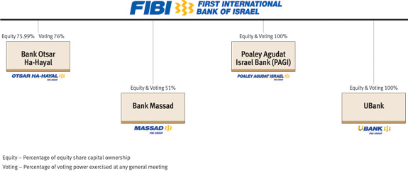 First International Bank of Israel (FIBI) | tree