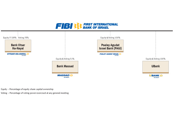 Tree 2 | First International Bank of Israel (FIBI)