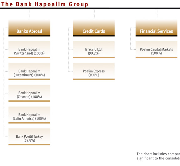 The Bank Hapoalim Group | Bank Hapoalim B.M.