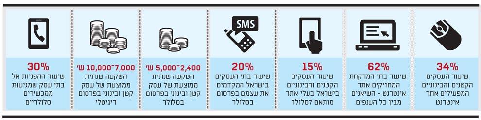 שימוש העסקים הקטנים באינטרנט
