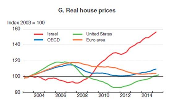 הזינוק במחירי הדירות בישראל