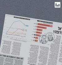 """הגענו למצב שהאבטלה בישראל גבוהה פי 3 מאשר באירופה"""" - שני מדדים בגרף אחד / אינפוגרפיקה: גלובס"""