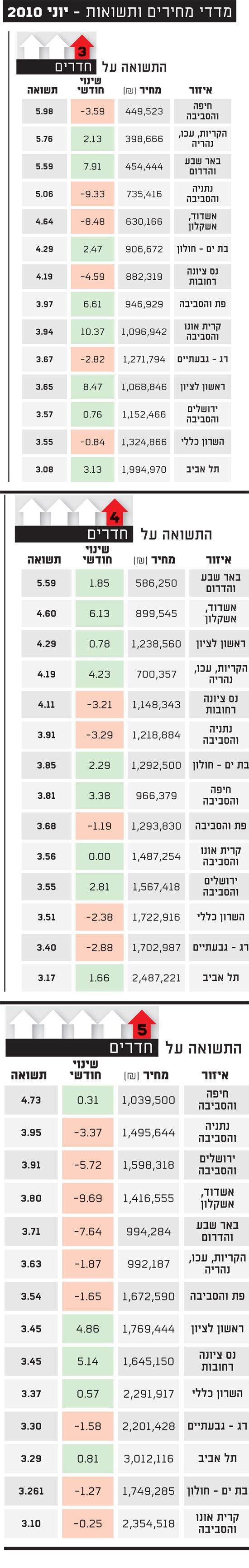 מדדי מחירים ותשואות יוני 2010