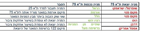 עדכון מדדים יוני 2010