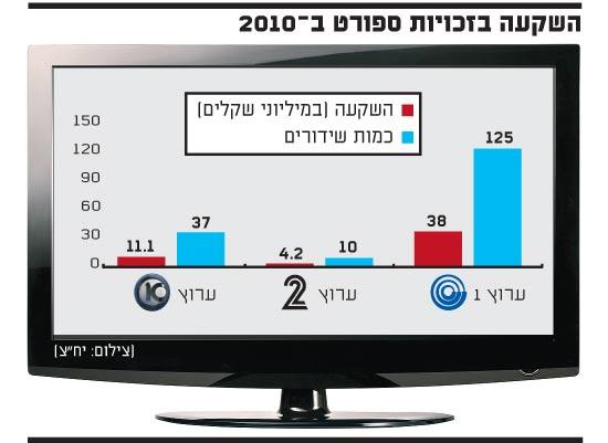 השקעה בזכויות ספורט ב-2010